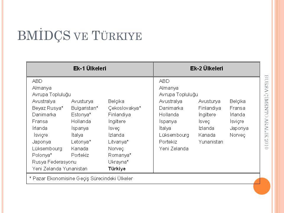 BMİDÇS ve Türkiye BURSA ÇİMENTO ARALIK 2010