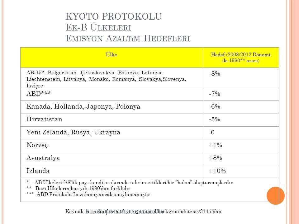 KYOTO PROTOKOLU Ek-B Ülkeleri Emisyon Azaltım Hedefleri