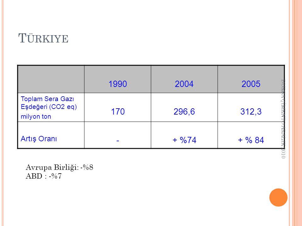 Türkiye 1990 2004 2005 170 296,6 312,3 - + %74 + % 84 Artış Oranı