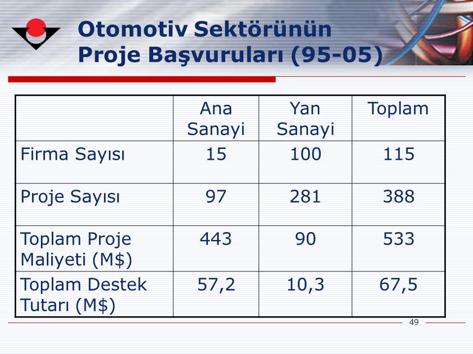 Otomotiv Sektörünün Proje Başvuruları (95-05) Ana Sanayi Yan Sanayi