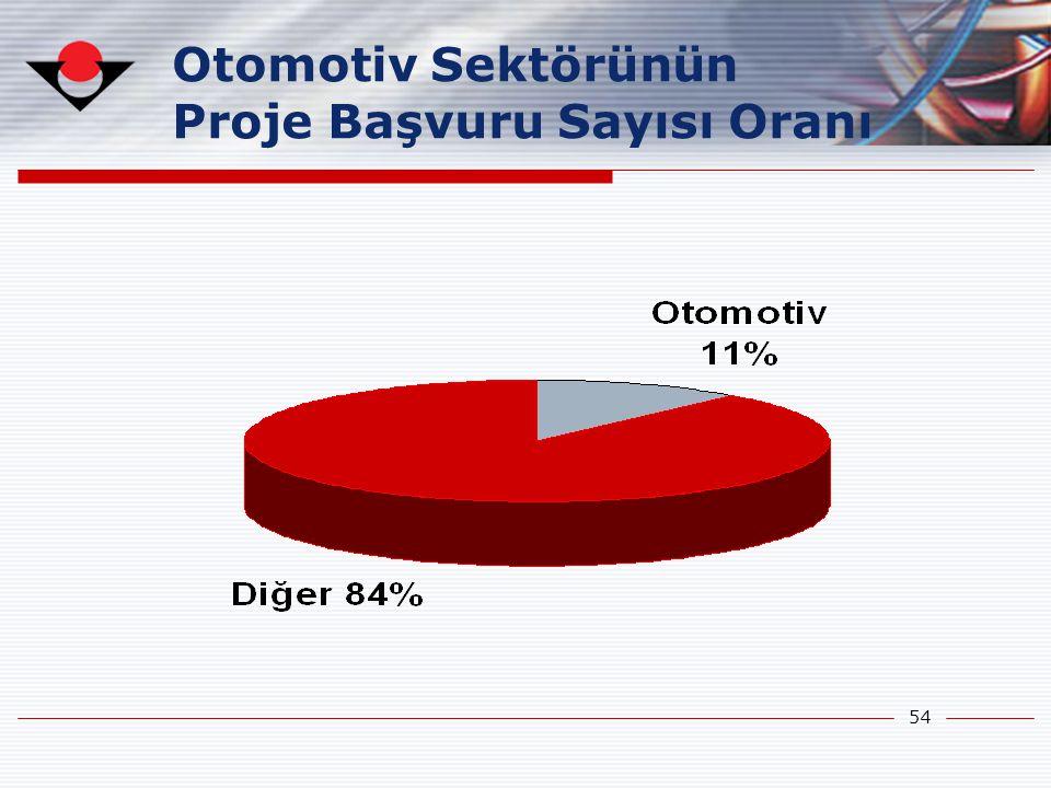 Otomotiv Sektörünün Proje Başvuru Sayısı Oranı