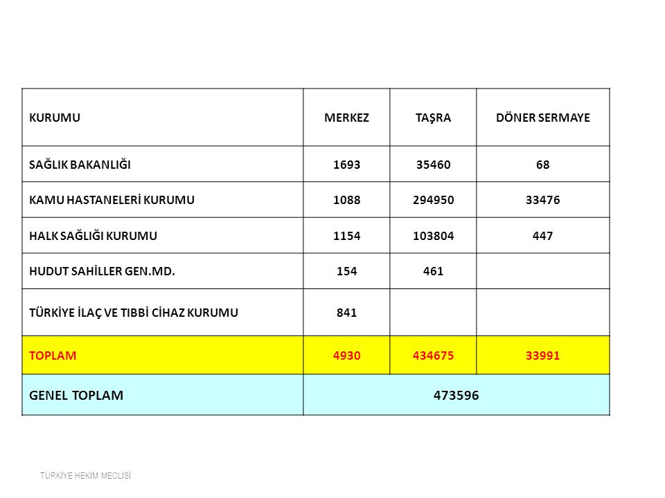 GENEL TOPLAM 473596 KURUMU MERKEZ TAŞRA DÖNER SERMAYE SAĞLIK BAKANLIĞI