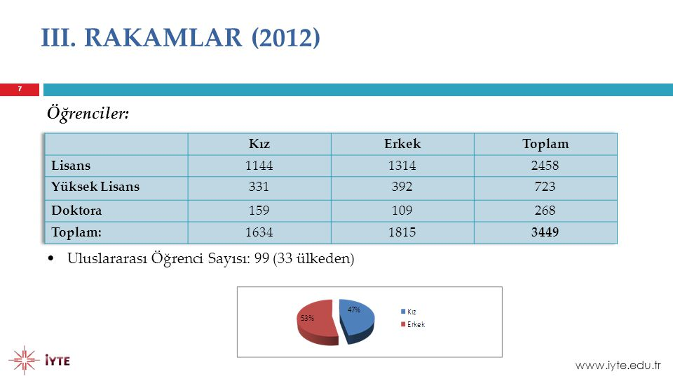 III. RAKAMLAR (2012) Öğrenciler: