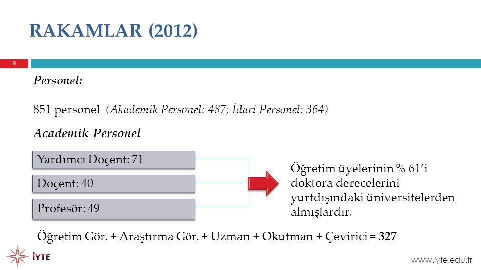 RAKAMLAR (2012) Academik Personel Personel: