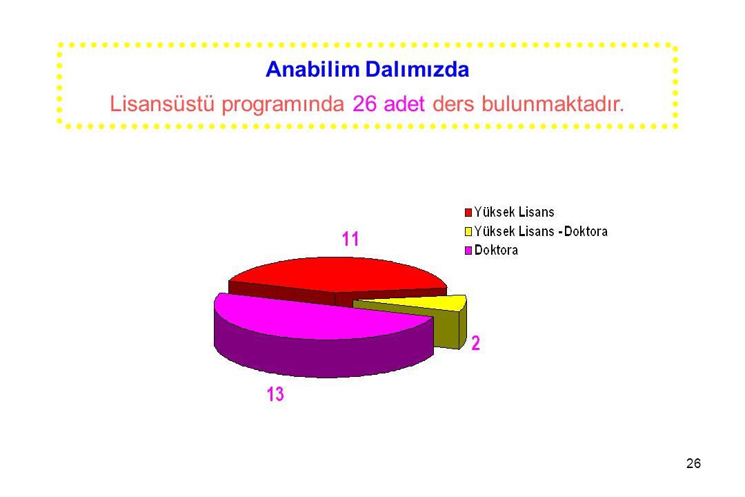 Lisansüstü programında 26 adet ders bulunmaktadır.