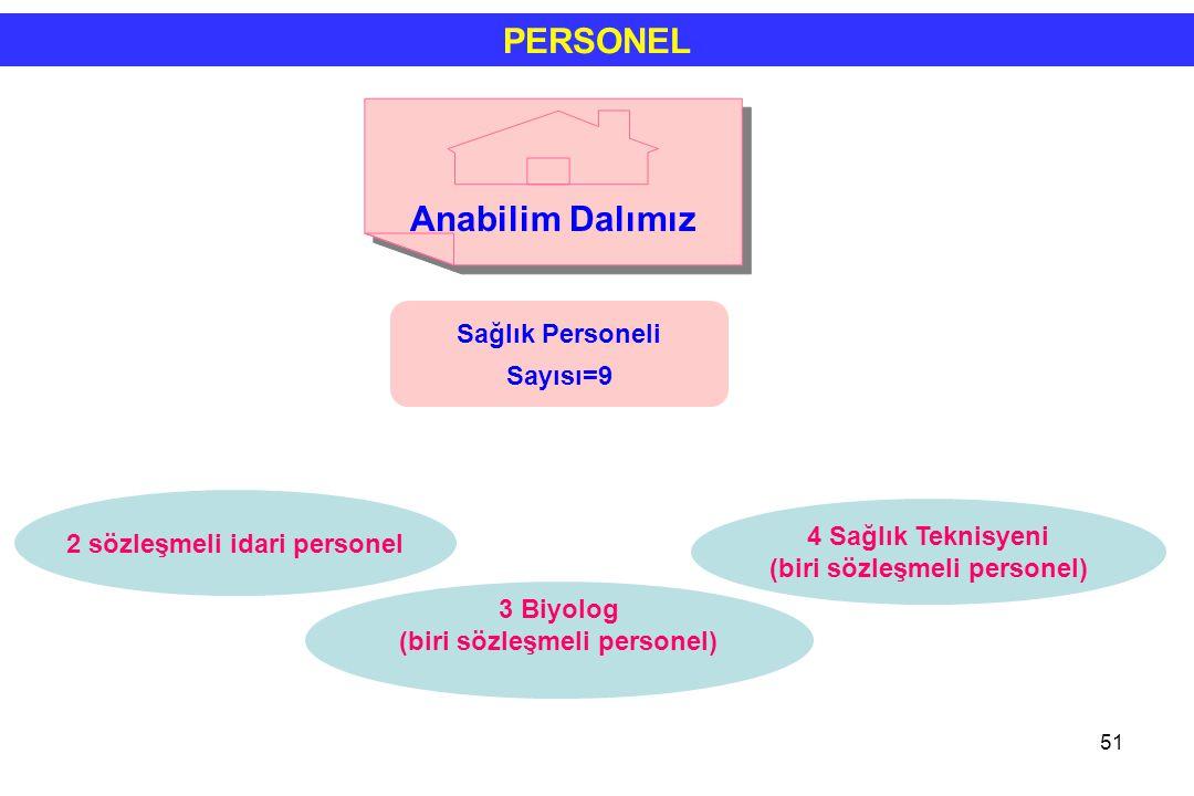 PERSONEL Anabilim Dalımız Sağlık Personeli Sayısı=9