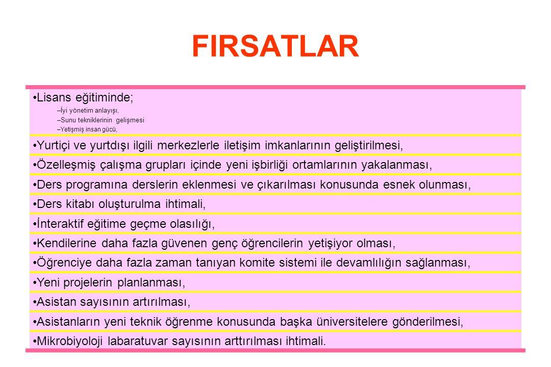 FIRSATLAR Lisans eğitiminde;