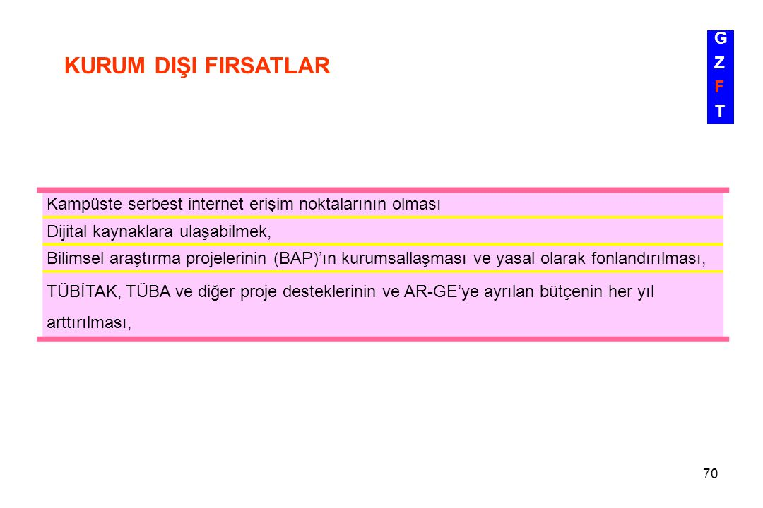 KURUM DIŞI FIRSATLAR G Z F T