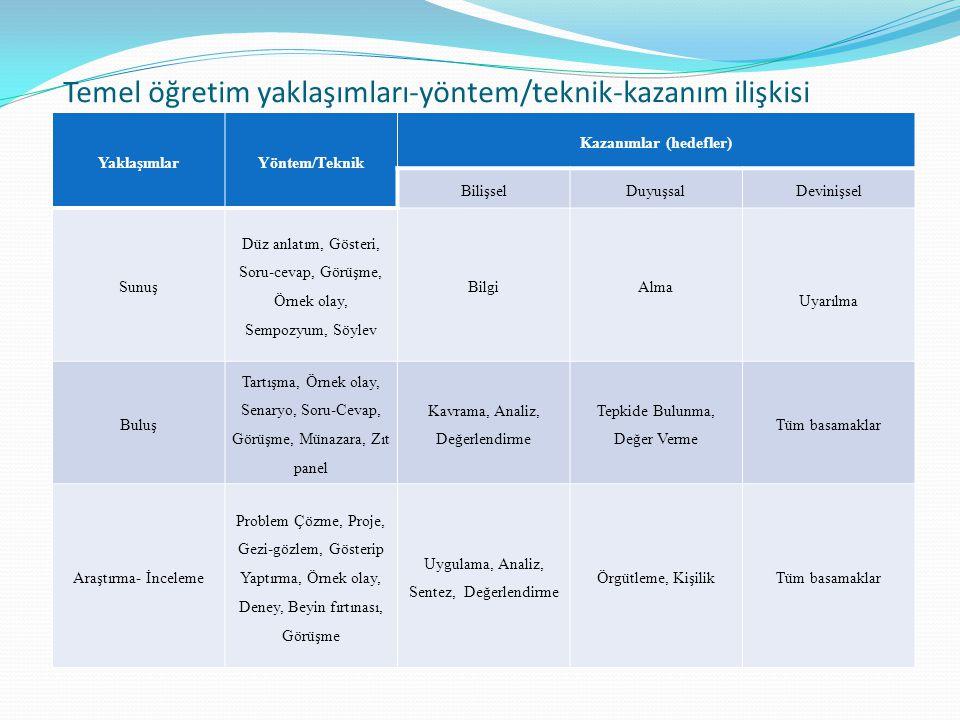 Temel öğretim yaklaşımları-yöntem/teknik-kazanım ilişkisi