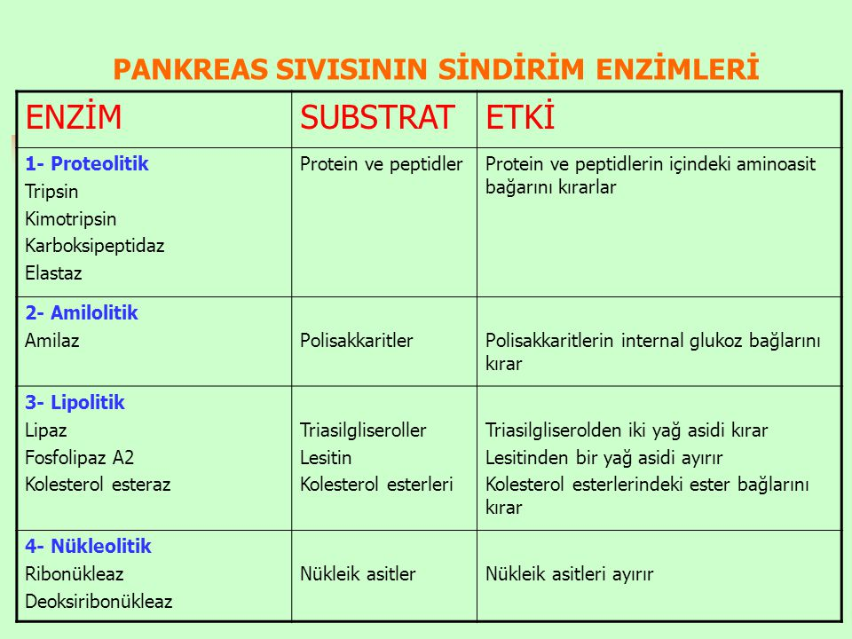 PANKREAS SIVISININ SİNDİRİM ENZİMLERİ