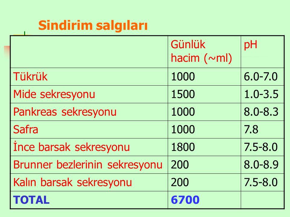 Sindirim salgıları Günlük hacim (~ml) pH Tükrük 1000 6.0-7.0