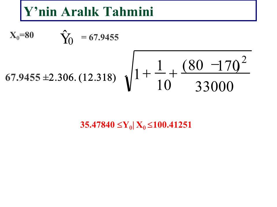 Y ˆ 33000 ) 80 ( 10 1 - + 170 Y'nin Aralık Tahmini 2 X0=80 = 67.9455