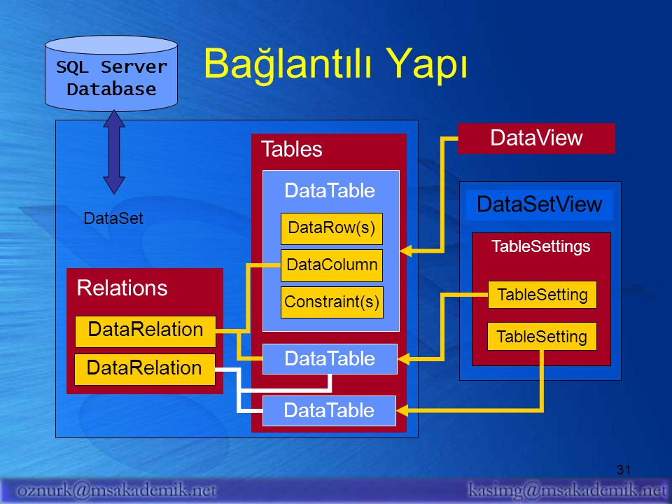 Bağlantılı Yapı DataView Tables DataSetView Relations DataTable