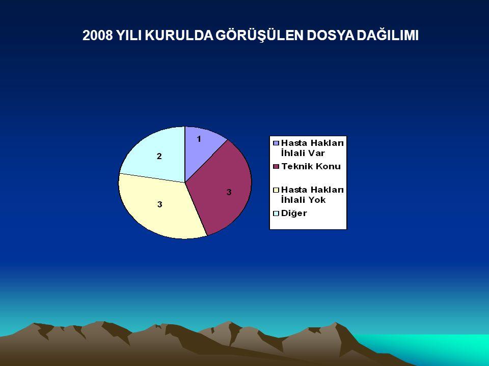 2008 YILI KURULDA GÖRÜŞÜLEN DOSYA DAĞILIMI