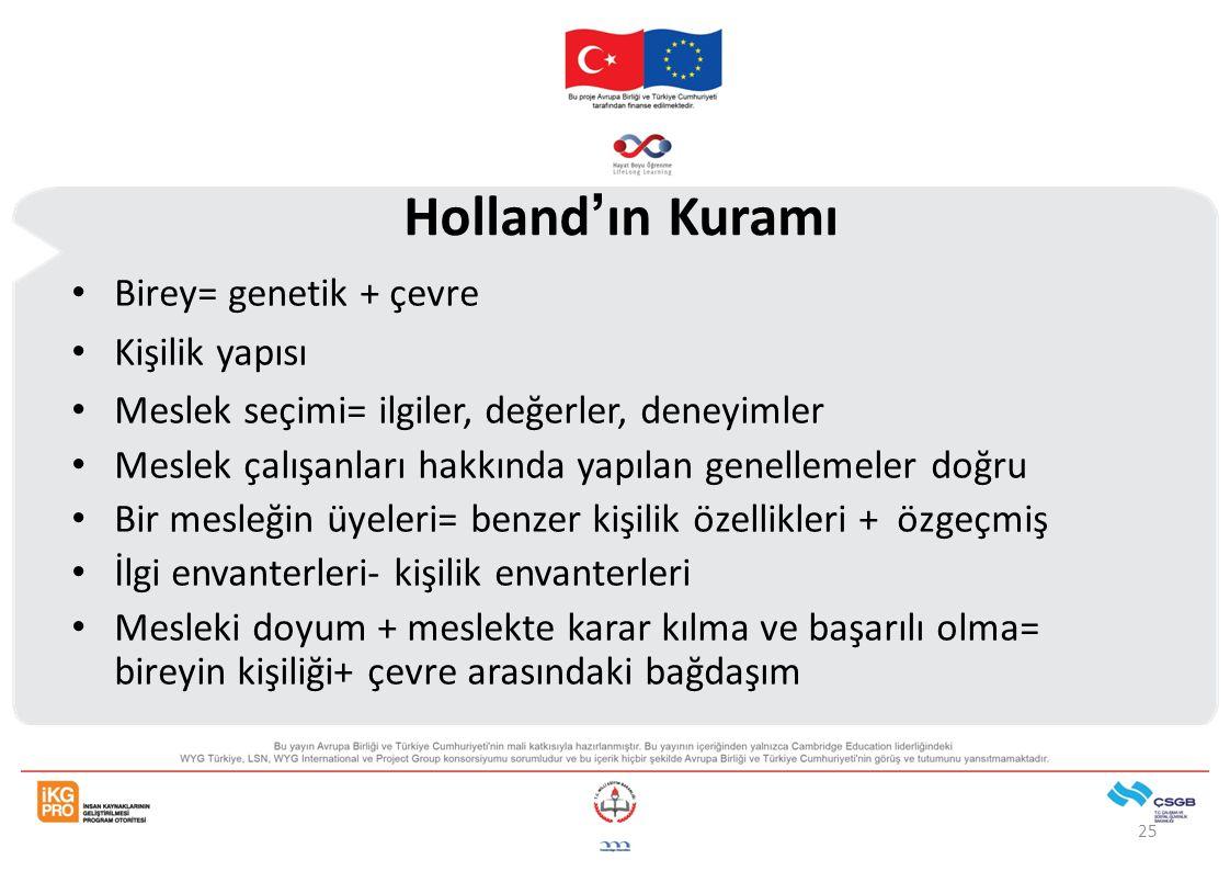 Holland'ın Kuramı Birey= genetik + çevre Kişilik yapısı
