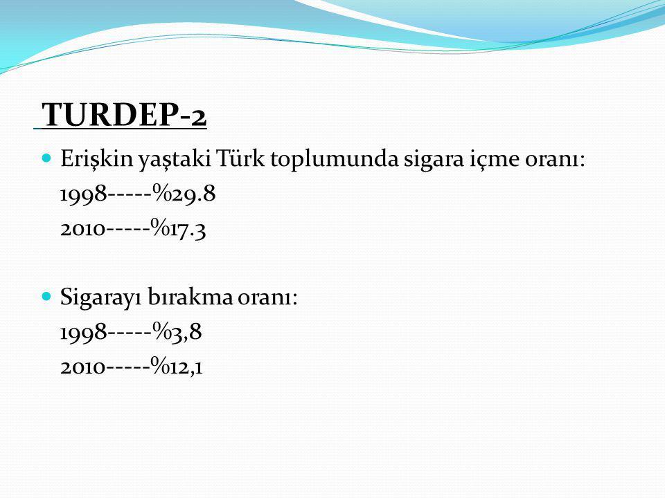 TURDEP-2 Erişkin yaştaki Türk toplumunda sigara içme oranı: