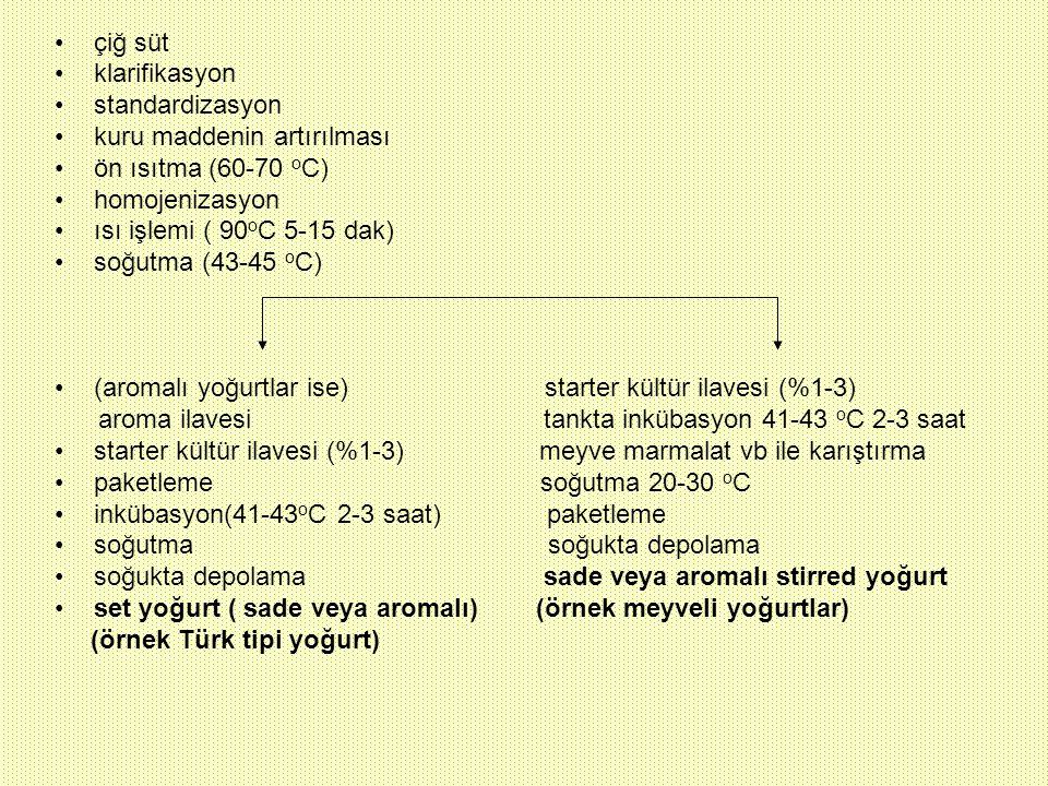 çiğ süt klarifikasyon. standardizasyon. kuru maddenin artırılması. ön ısıtma (60-70 oC) homojenizasyon.