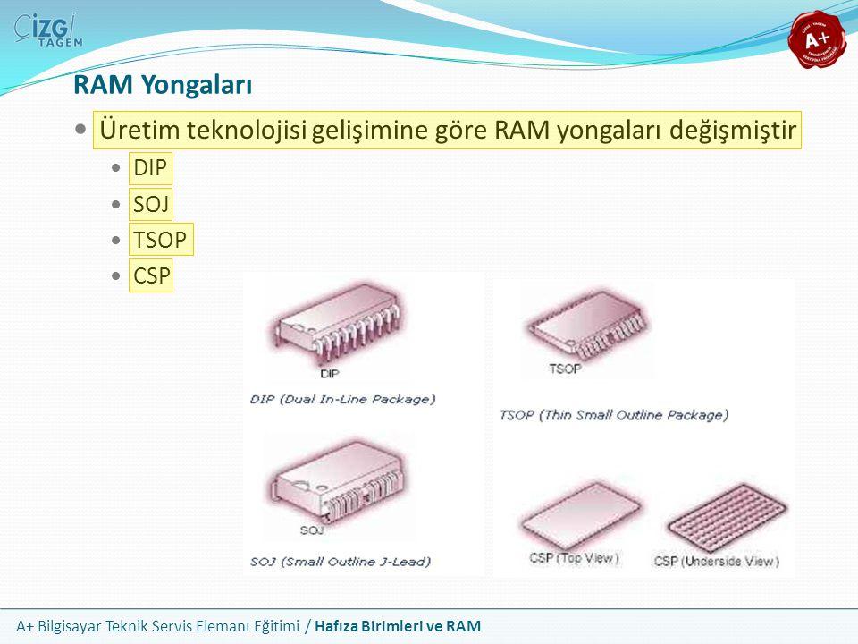RAM Yongaları Üretim teknolojisi gelişimine göre RAM yongaları değişmiştir. DIP. SOJ. TSOP. CSP.