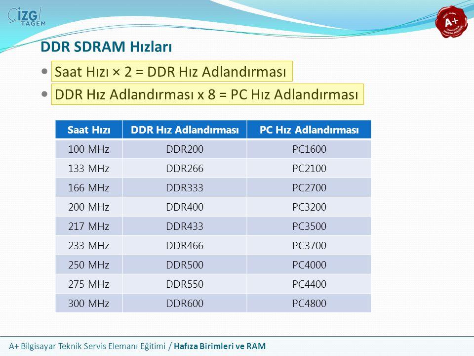 DDR SDRAM Hızları Saat Hızı × 2 = DDR Hız Adlandırması
