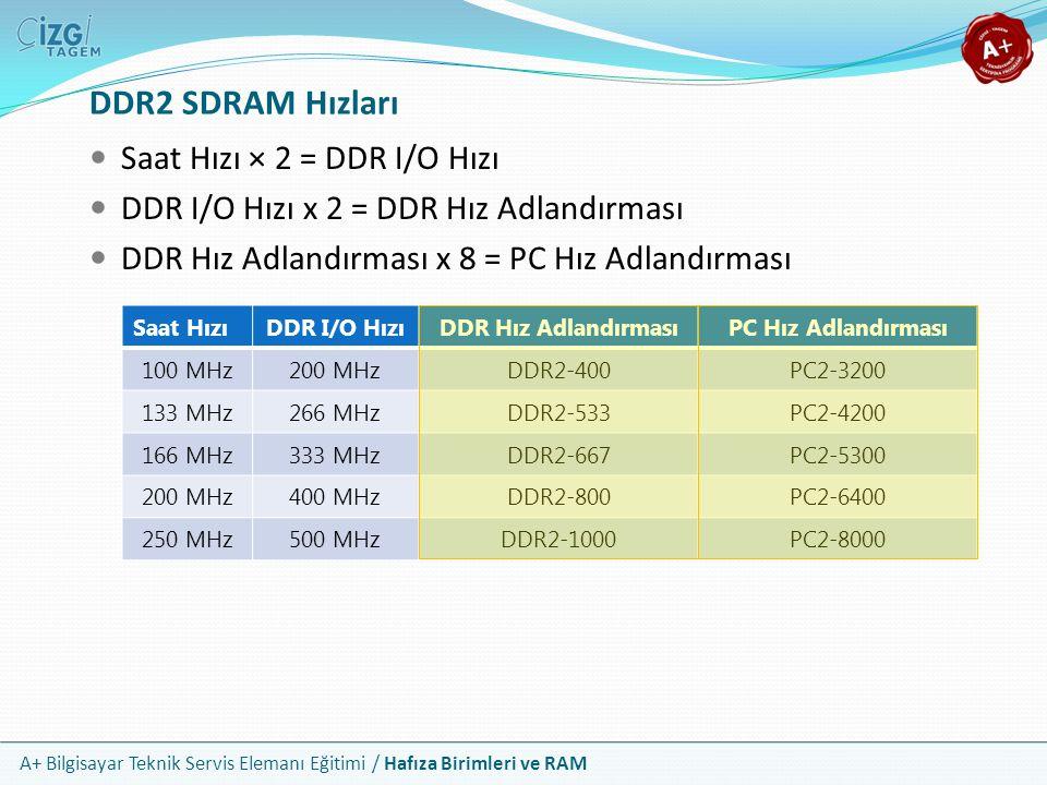 DDR2 SDRAM Hızları Saat Hızı × 2 = DDR I/O Hızı