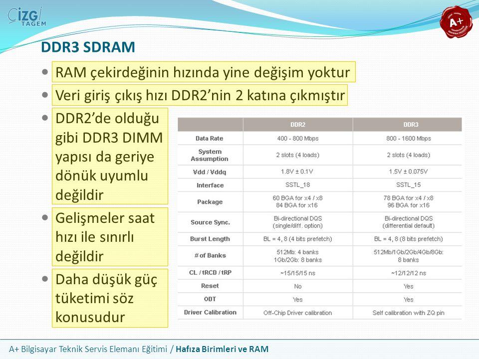 DDR3 SDRAM RAM çekirdeğinin hızında yine değişim yoktur
