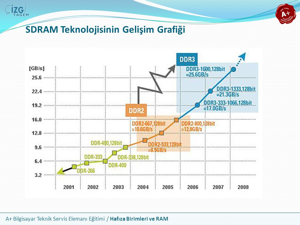 SDRAM Teknolojisinin Gelişim Grafiği