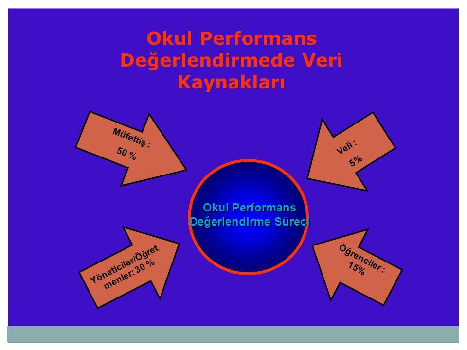 Okul Performans Değerlendirmede Veri Kaynakları