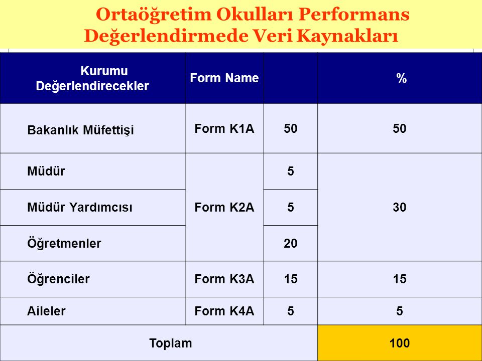 Ortaöğretim Okulları Performans Değerlendirmede Veri Kaynakları