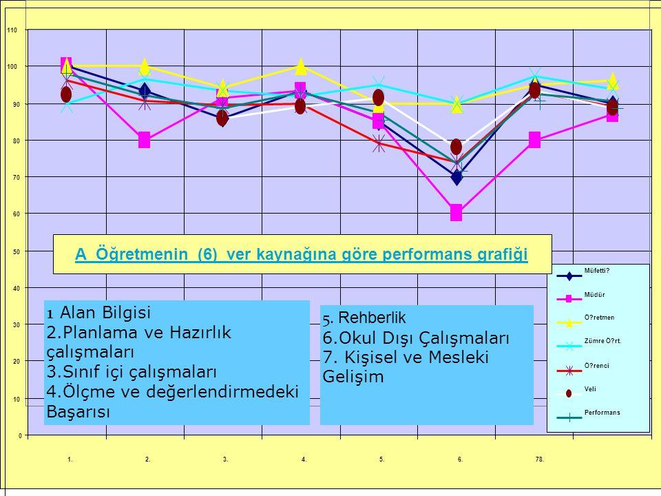 A Öğretmenin (6) ver kaynağına göre performans grafiği