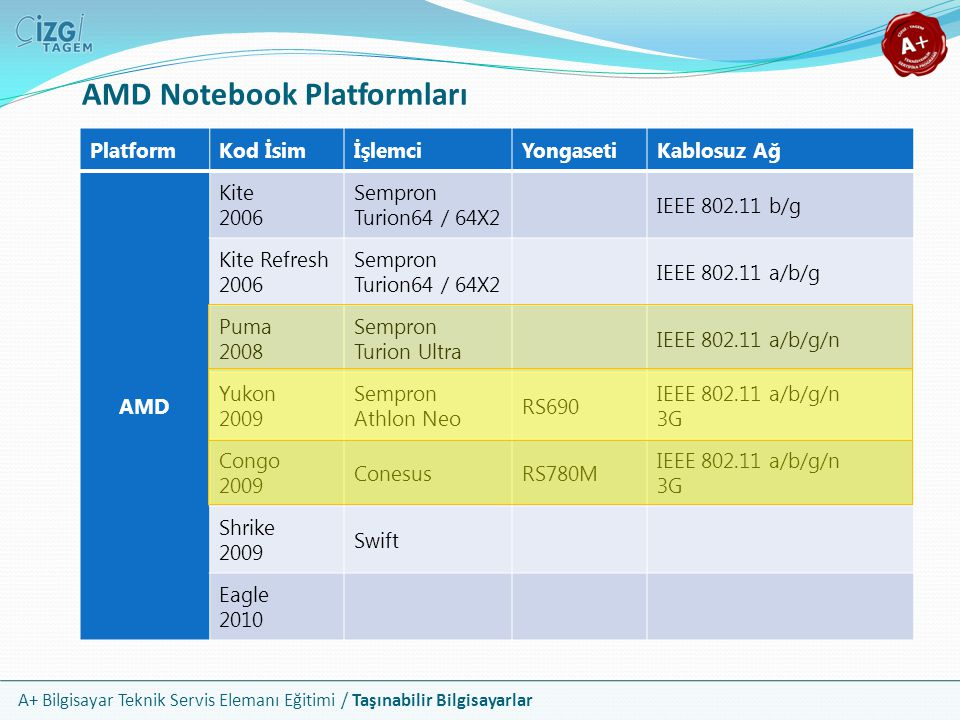 AMD Notebook Platformları