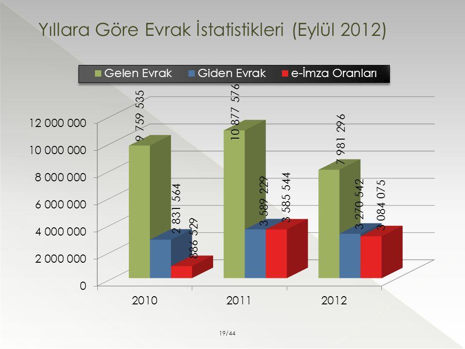 Yıllara Göre Evrak İstatistikleri (Eylül 2012)