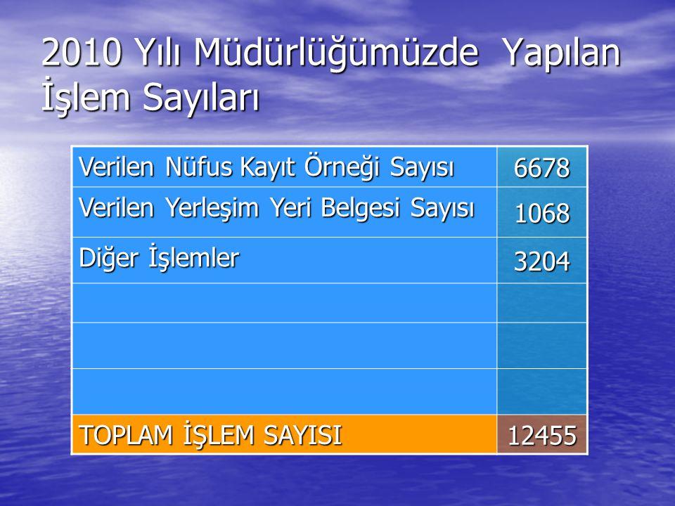 2010 Yılı Müdürlüğümüzde Yapılan İşlem Sayıları
