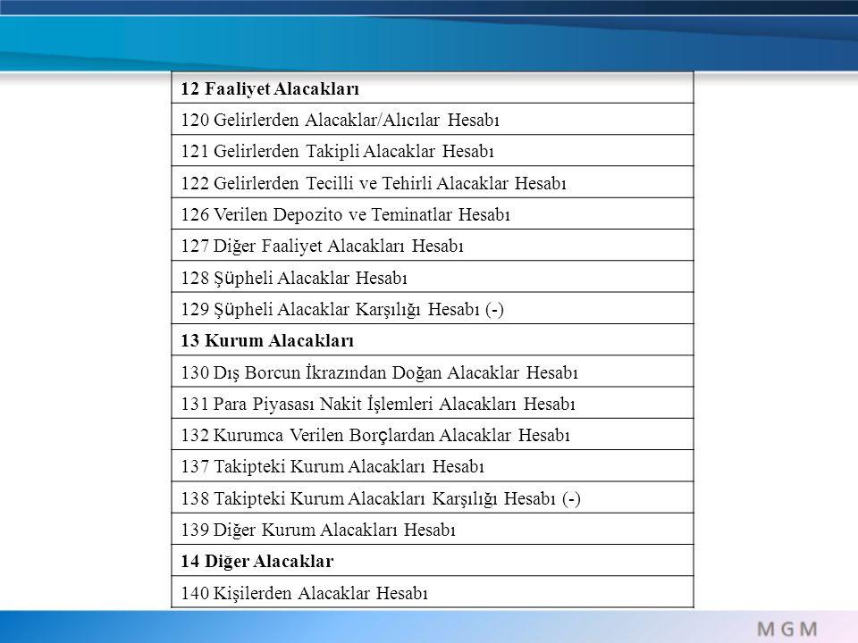 12 Faaliyet Alacakları 120 Gelirlerden Alacaklar/Alıcılar Hesabı. 121 Gelirlerden Takipli Alacaklar Hesabı.