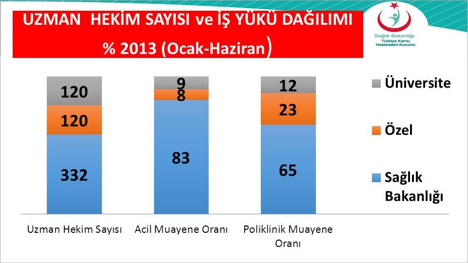 UZMAN HEKİM SAYISI ve İŞ YÜKÜ DAĞILIMI % 2013 (Ocak-Haziran)