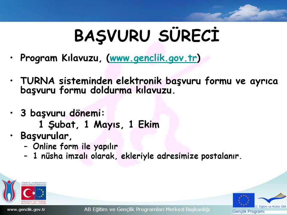 BAŞVURU SÜRECİ Program Kılavuzu, (www.genclik.gov.tr)