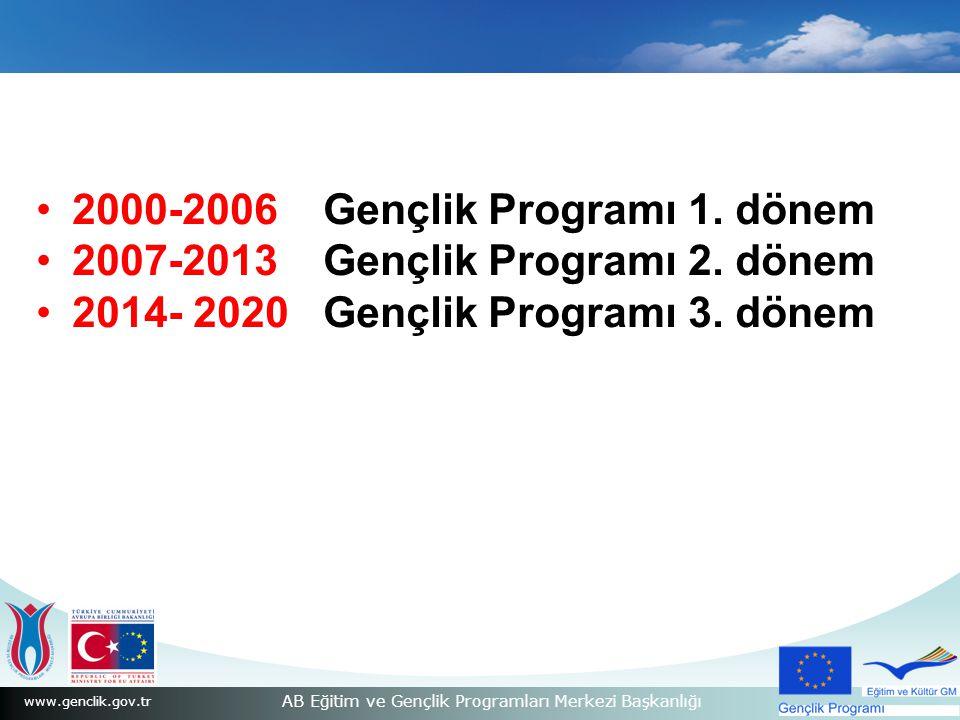 2000-2006 Gençlik Programı 1. dönem