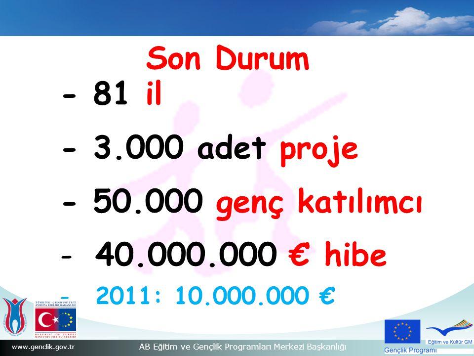 Son Durum - 81 il - 3.000 adet proje - 50.000 genç katılımcı