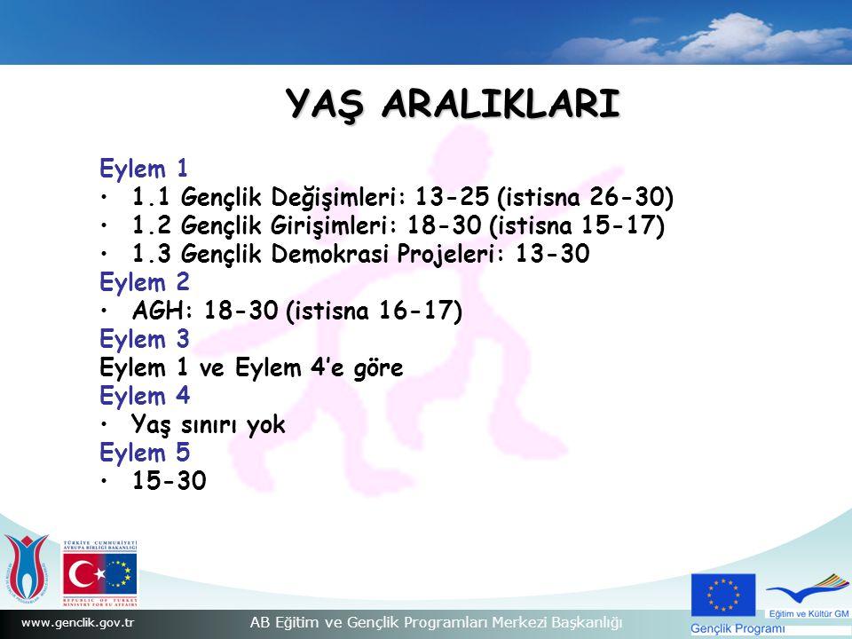 YAŞ ARALIKLARI Eylem 1 1.1 Gençlik Değişimleri: 13-25 (istisna 26-30)