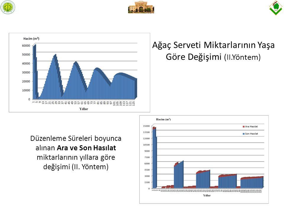 Ağaç Serveti Miktarlarının Yaşa Göre Değişimi (II.Yöntem)