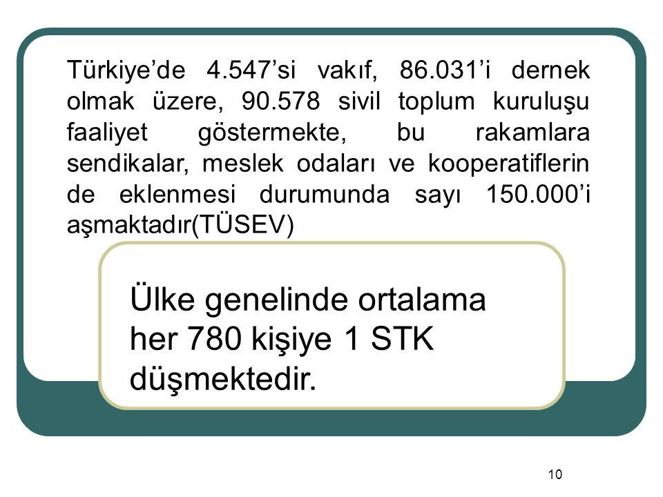 Ülke genelinde ortalama her 780 kişiye 1 STK düşmektedir.