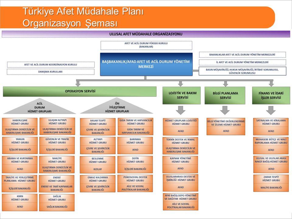 Türkiye Afet Müdahale Planı Organizasyon Şeması