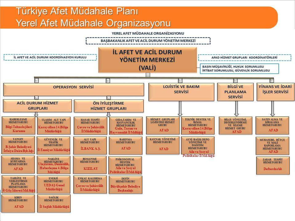 Türkiye Afet Müdahale Planı Yerel Afet Müdahale Organizasyonu