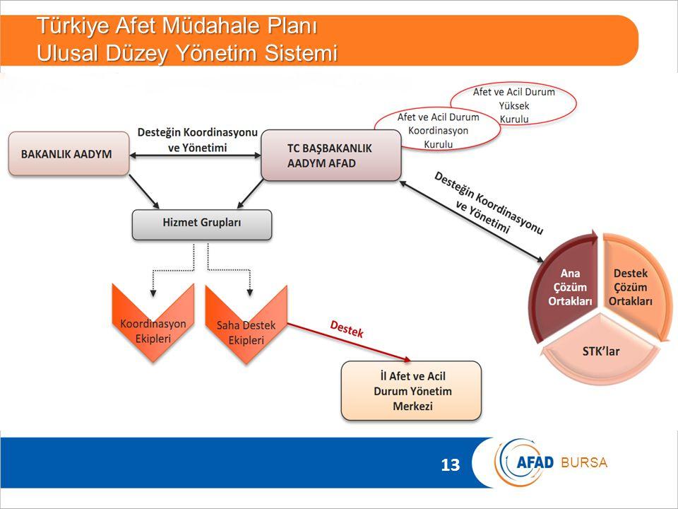 Türkiye Afet Müdahale Planı Ulusal Düzey Yönetim Sistemi