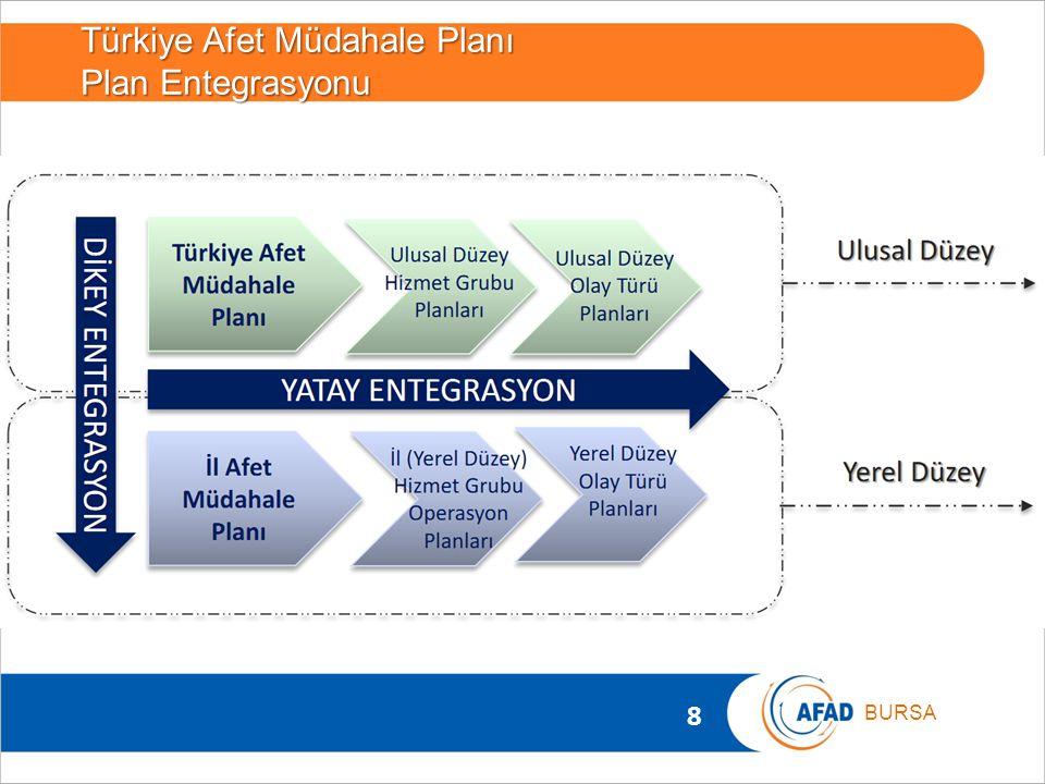 Türkiye Afet Müdahale Planı Plan Entegrasyonu