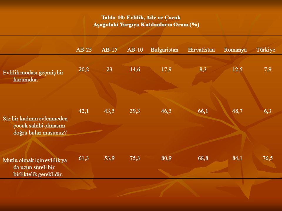 Tablo-10: Evlilik, Aile ve Çocuk Aşağıdaki Yargıya Katılanların Oranı (%)