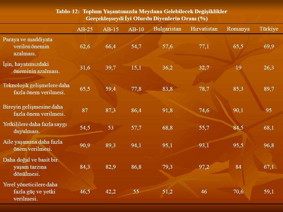 Tablo-12: Toplum Yaşantımızda Meydana Gelebilecek Değişiklikler Gerçekleşseydi İyi Olurdu Diyenlerin Oranı (%)
