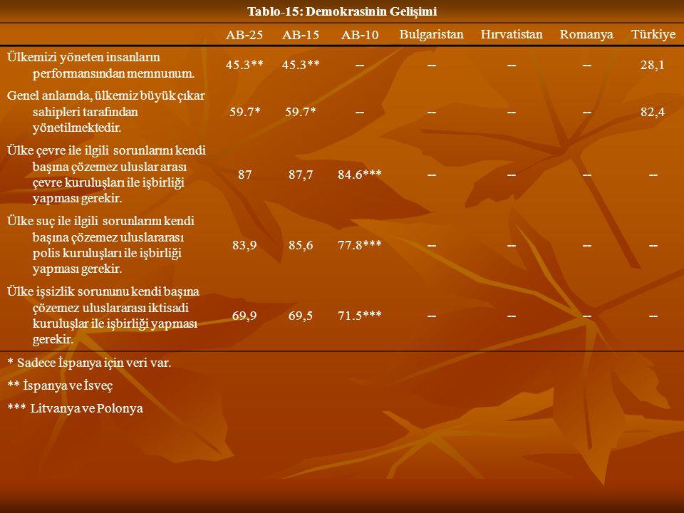 Tablo-15: Demokrasinin Gelişimi