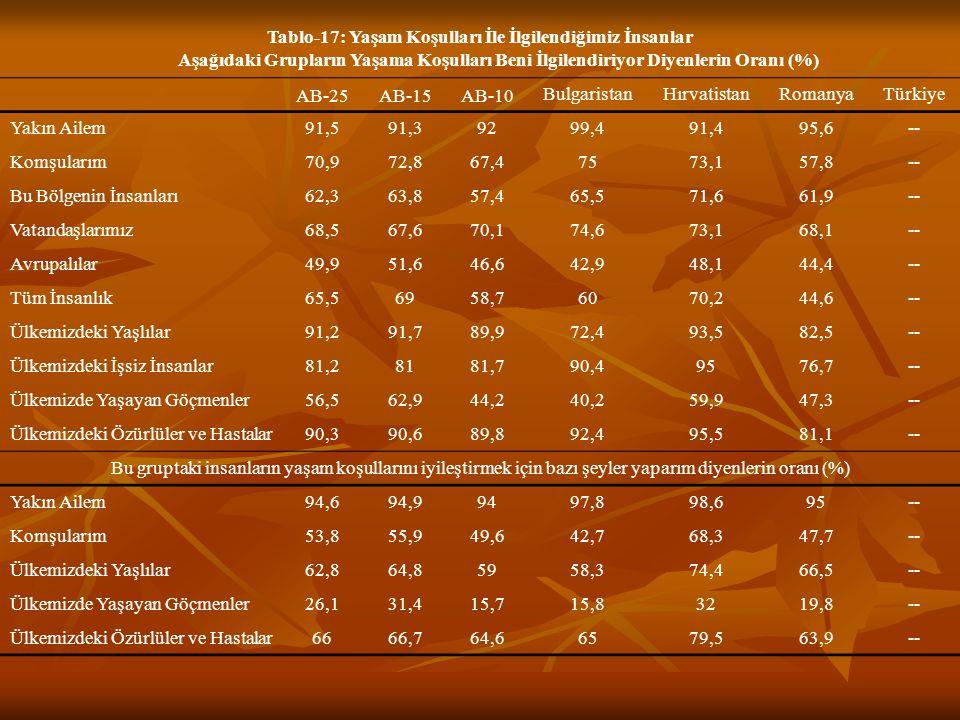 Tablo-17: Yaşam Koşulları İle İlgilendiğimiz İnsanlar Aşağıdaki Grupların Yaşama Koşulları Beni İlgilendiriyor Diyenlerin Oranı (%)