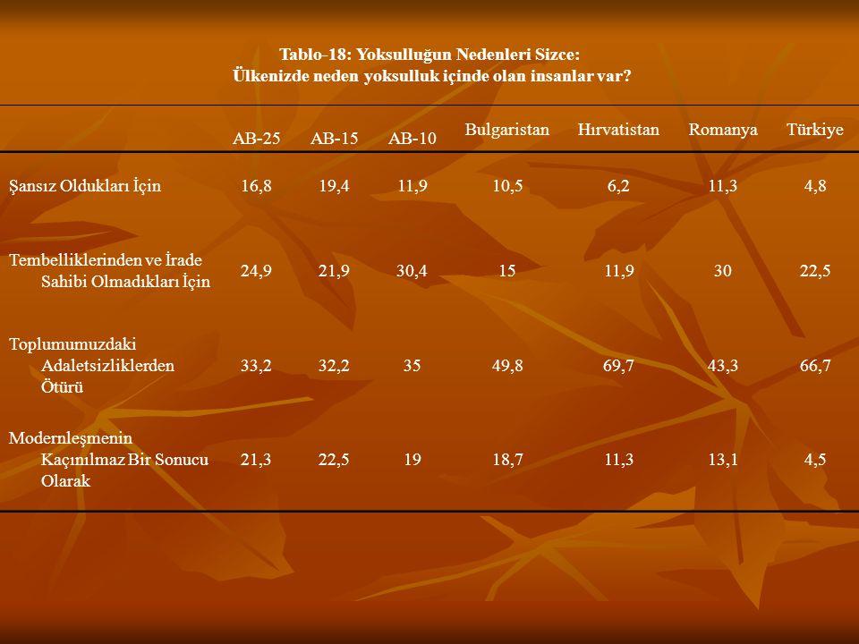 Tablo-18: Yoksulluğun Nedenleri Sizce: