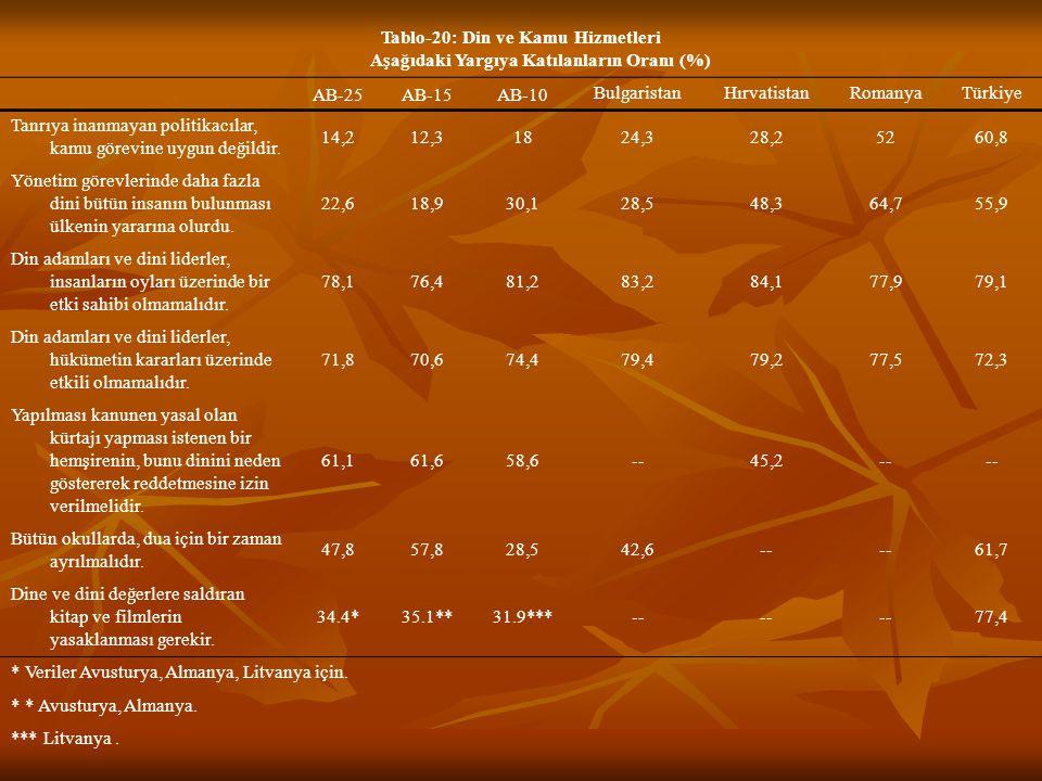 Tablo-20: Din ve Kamu Hizmetleri Aşağıdaki Yargıya Katılanların Oranı (%)